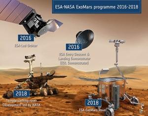 ExoMars ESA-NASA