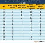 Romania incepe sa dispara de pe harta cinematografiei. Cate filme mai producem
