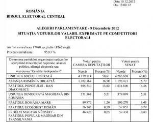 Alegeri 2012 rezultate partiale BEC ora 14.00