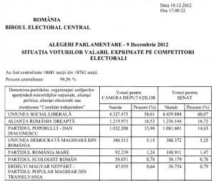 BEC Alegeri 2012 - rezultate aproape finale 99.56