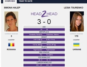Wimbledon. Simona Halep vs. Lesia Tsurenko