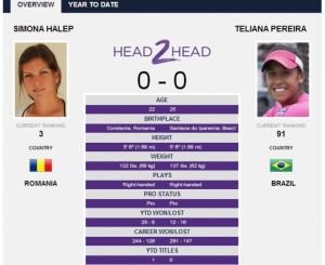WIMBLEDON 2014. Simona Halep vs. Teliana Pereira