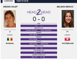 Wimbledon. Simona Halep vs. Belinda Bencic
