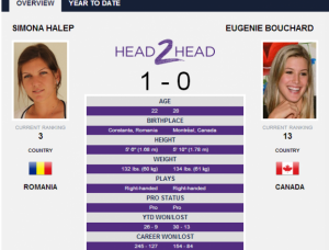 Wimbledon. Simona Halep vs. Eugenie Bouchard