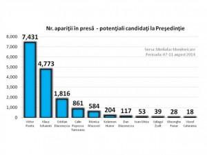 Care sunt cei mai vizibili candidaţi la Preşedinţie