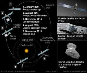 Sonda Rosetta s-a întâlnit cu cometa 67P