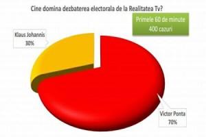 Sondaj CSCI: Cine a dominat prima confruntare Iohannis-Ponta