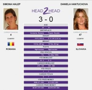 Turneul de la Dubai. Simona Halep - Daniela Hantuchova