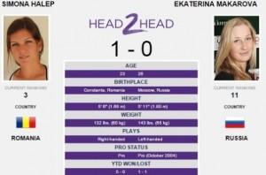 Turneul de la Dubai. Simona Halep - Ekaterina Makarova