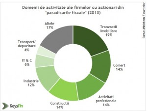 Pe unde se scurg banii din România: Peste un sfert din economie, derulată prin offshore uri! companii business 2