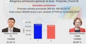 Rezultate alegeri Moldova. Dorin Chirtoacă vs Zinaida Greceanîi