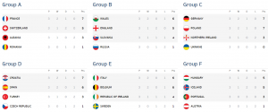 clasament_final grupe euro 2016