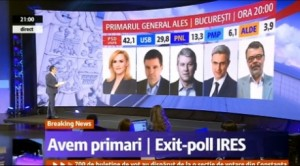 ires exit poll