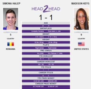 Simona Halep - Madison Keys