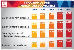 Indicatori economici 2