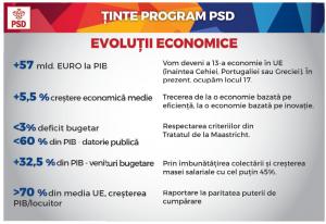 Obiective PSD