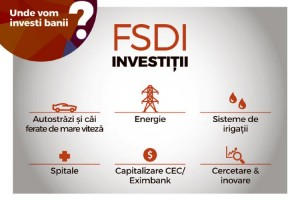 Fondul Suveran de Dezvoltare și Investiții