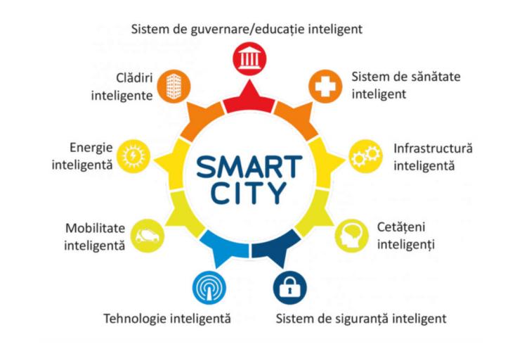 Proiectul Smart City 2017-2020